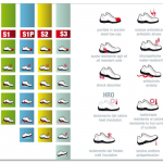 Safety footwear markings - safety categories - safetyshoestoday