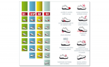 Safety footwear markings – safety categories